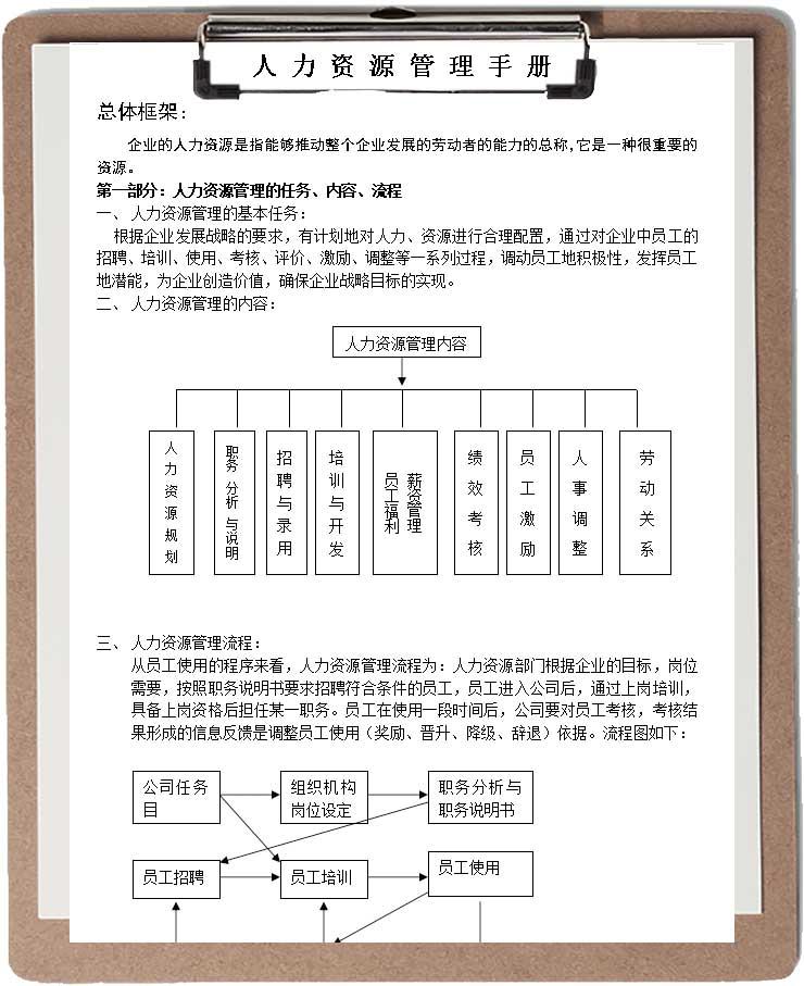 人力资源管理手册word模板
